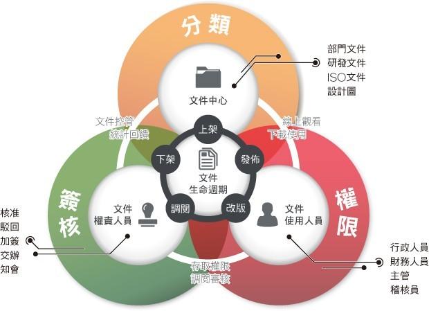 落實ISO制度,完善文件管理與ISO表單運作。